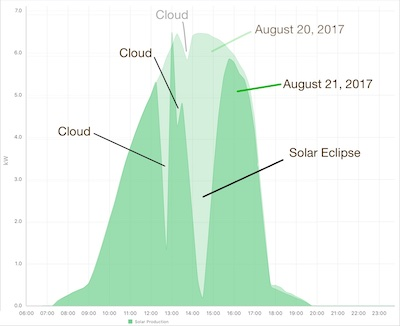 Diagram of the power output in Kilowatts over the course of a day. The graphic shows the difference between the day before the solar eclipse and the day of the eclipse for a specific system in Knox County, Tennessee.